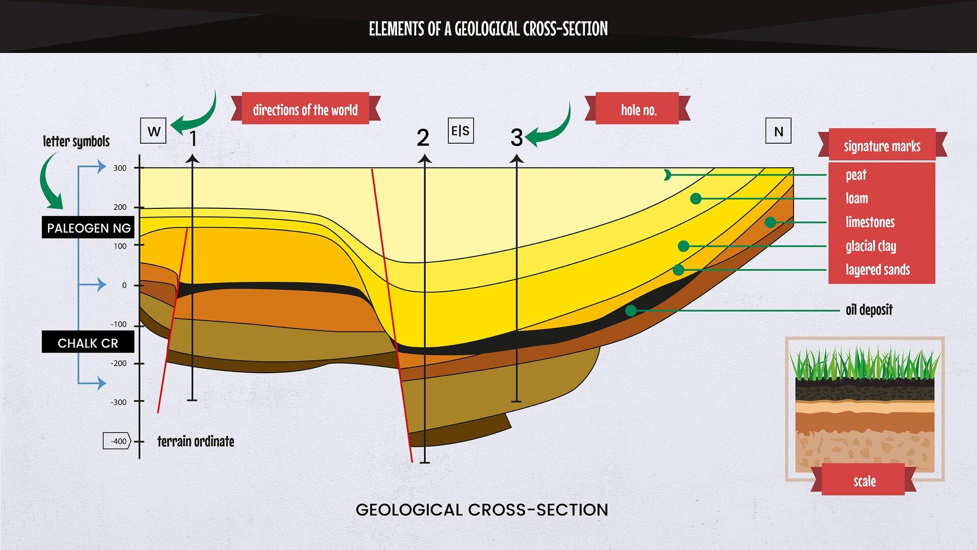 The colorful image presents acomputer-generated geological cross-section. Kolorowa grafika przedstawiająca komputerowo przygotowany przekrój geologiczny.
