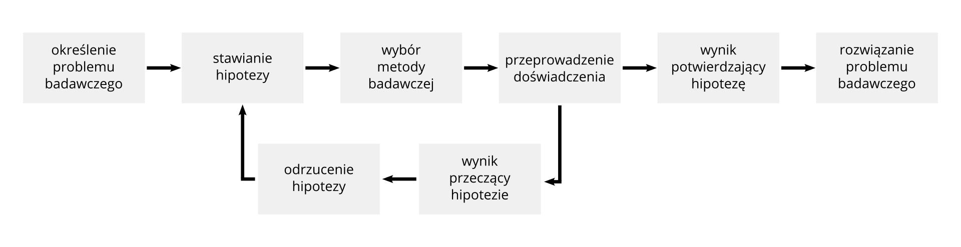 Diagram prezentujący przebieg eksperymentu chemicznego zpodziałem na etapy. Eksperyment rozpoczyna określenie problemu badawczego, po którym następuje stawianie hipotezy iwybór metody badawczej. Kolejnym etapem jest przeprowadzenie doświadczenia, którego wynik może potwierdzić hipotezę lub jej zaprzeczyć. Potwierdzenie hipotezy oznacza pozytywne rozwiązanie problemu badawczego, natomiast zaprzeczenie hipotezy oznacza konieczność jej odrzucenia, postawienia nowej hipotezy, wybranie stosownej metody badawczej iprzeprowadzenie kolejnego doświadczenia.