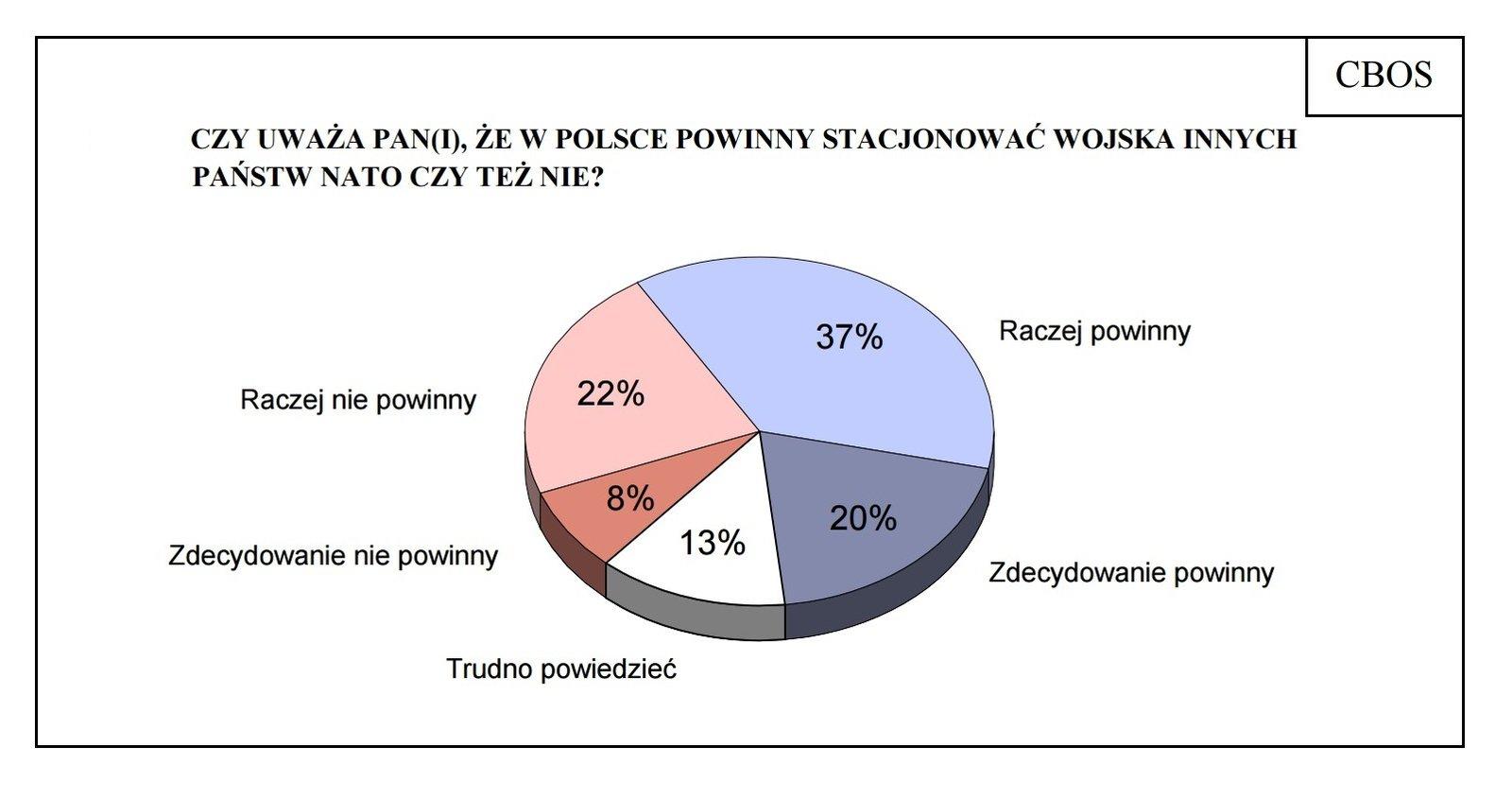Wykres - wyniki ankiety dot. stacjonowania wojsk NATO wPolsce