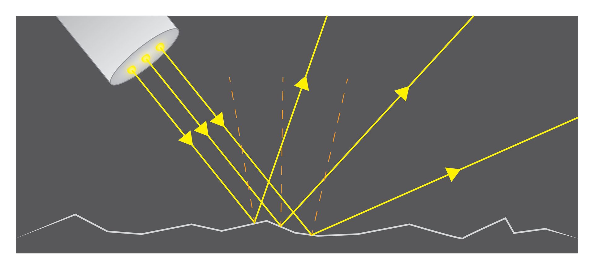 Ilustracja prezentuje mechanizm rozproszenia światła. Wiązka żółtych promieni lasera pada na chropowatą powierzchnię. Od każdego punktu odbija się promień świetlny adekwatnie do kierunku nachyleniem powierzchni. Wefekcie dochodzi do rozproszenia światła.