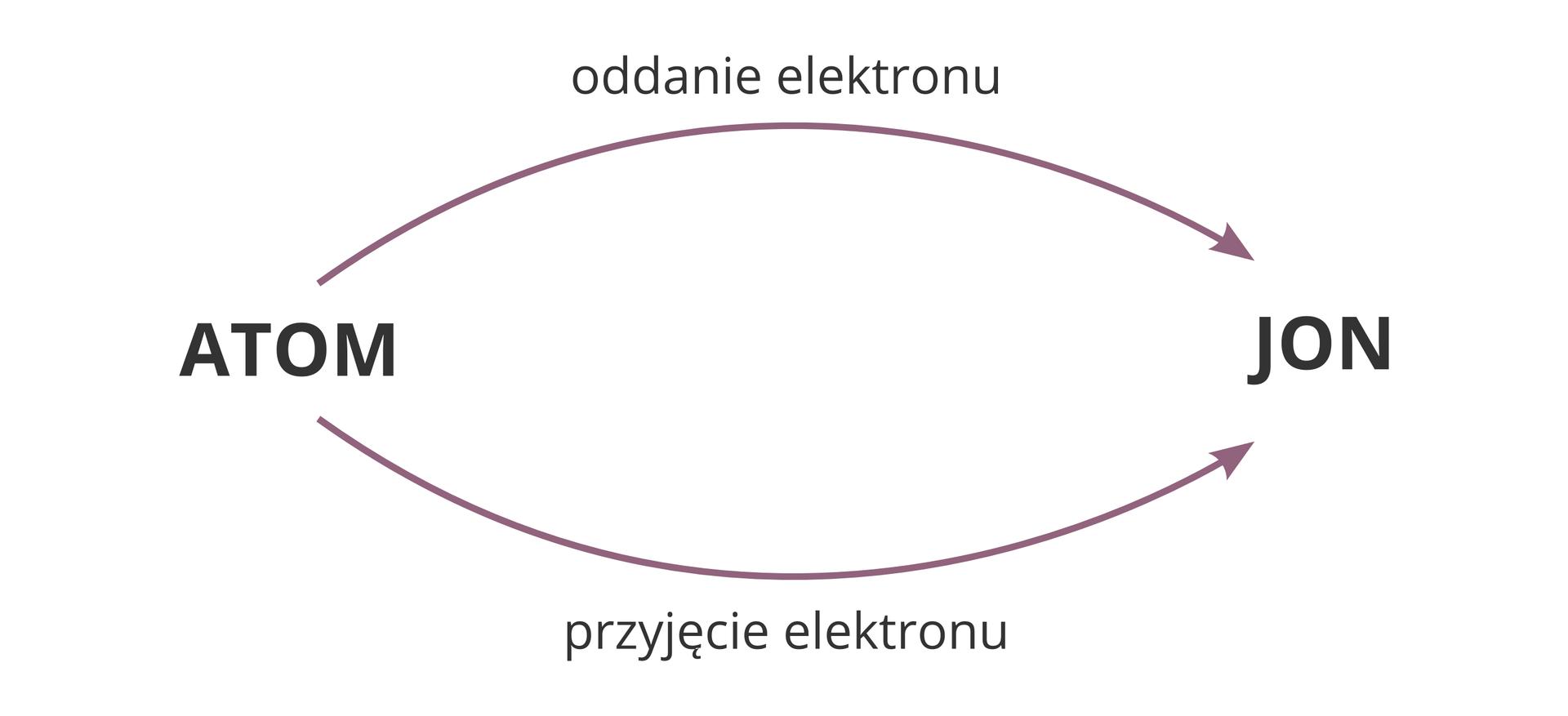 Schemat opisujący powstawanie jonu zatomu. Zlewej strony znajduje się słowo Atom, zaś zprawej Jon. Od Atomu do Jonu prowadzą dwie odrębne strzałki. Jedna opisana została jako Oddanie elektronu, adruga Przyjęcie elektronu.