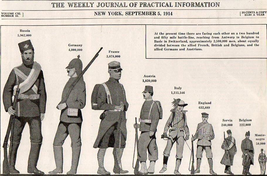 """Liczebność armii poszczególnych państw biorących udział wwojnie zamieszczony wtygodniku """"Scientific American"""", wydanie z5 września 1914 roku Źródło: Liczebność armii poszczególnych państw biorących udział wwojnie zamieszczony wtygodniku """"Scientific American"""", wydanie z5 września 1914 roku."""