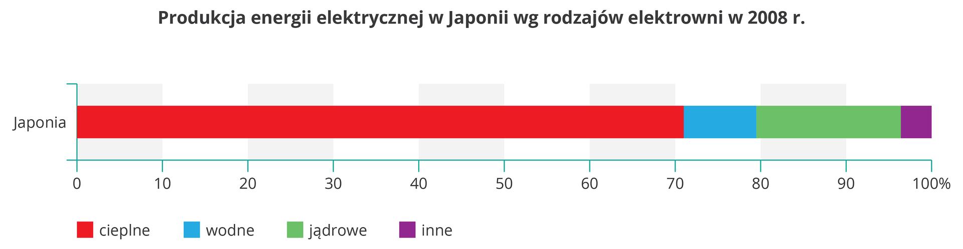 Na ilustracji diagram. Produkcja energii elektrycznej wJaponii wdwa tysiące ósmym roku. Elektrownie cieplne – około 70%, wodne – poniżej 10%, jądrowe – około 17%, inne – około 3%.