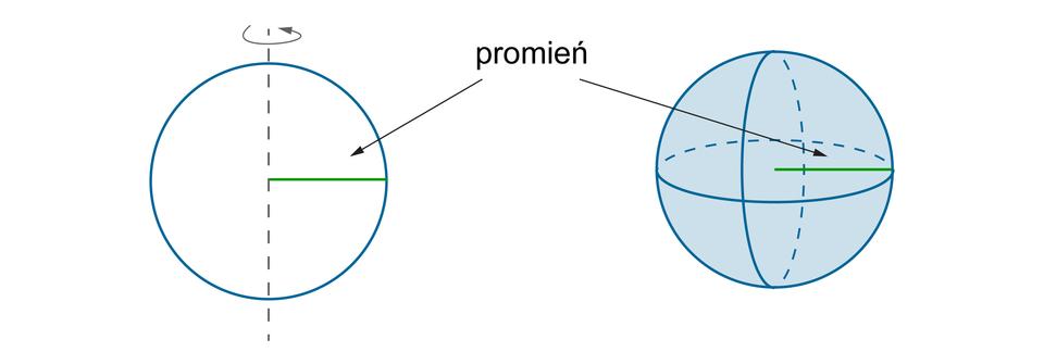 Rysunek koła zzaznaczoną osią obrotu ikuli zzaznaczoną sferą. Obie figury mają ten sam promień.