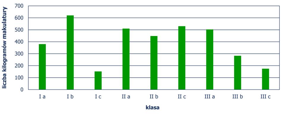 Diagram słupkowy pionowy, zktórego odczytujemy liczbę kilogramów makulatury wpodziale na klasy. Klasa Ia– 380 kg, klasa Ib- 620 kg, klasa Ic– 152 kg, klasa II a– 510 kg, klasa II b– 448 kg, klasa II c– 530 kg, klasa III a– 503 kg, klasa III b– 283 kg, klasa III c– 175 kg. Diagram jest rozwiązaniem zadania.