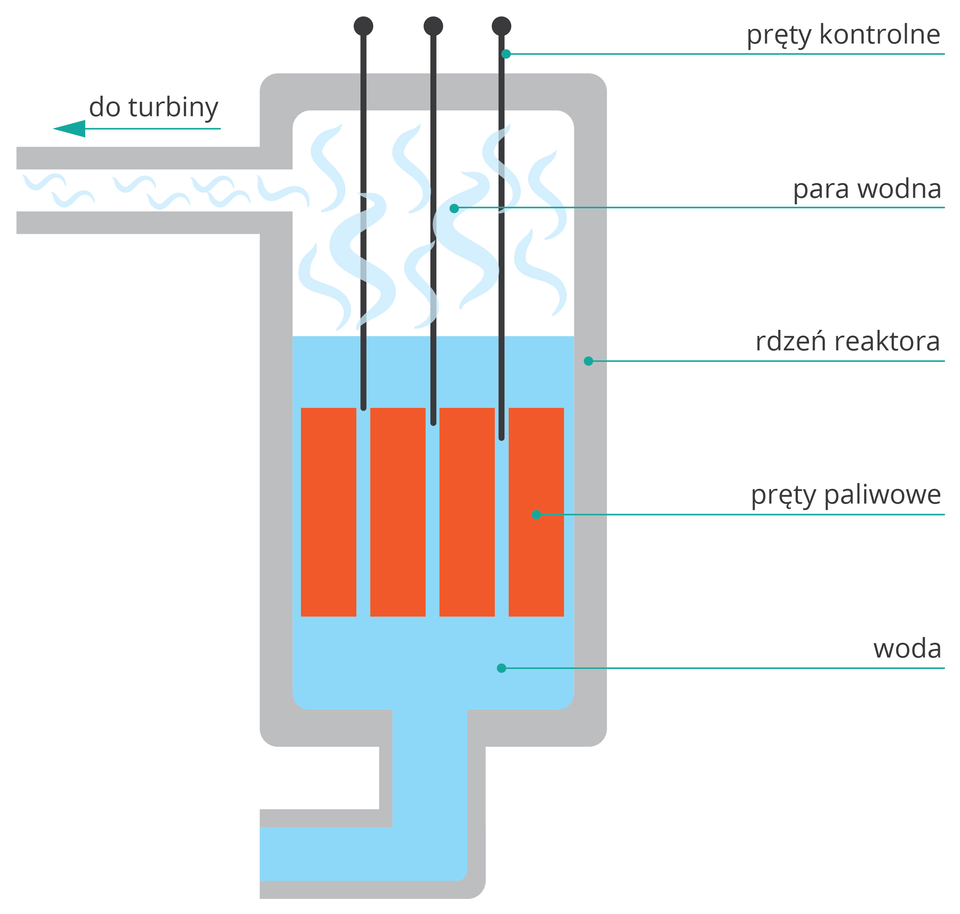 uproszczony schemat reaktora