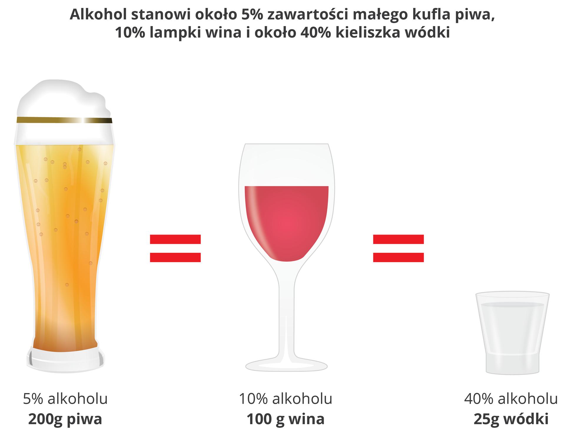 Porównanie zawartości alkoholu wnapojach alkoholowych