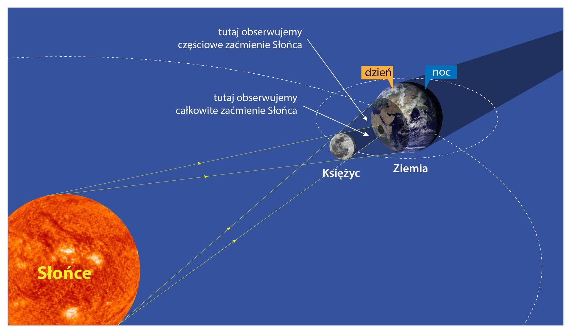 Ilustracja prezentuje mechanizm powstawania zaćmienia Słońca. Wlewym dolnym rogu ilustracji znajduje się Słońce naprzeciwko niego, blisko prawego górnego rogu ilustracji, znajduje się mały Księżyc oraz Ziemia. Przerywanymi liniami zaznaczono orbitę księżyca wokół Ziemi oraz orbitę Ziemi wokół Słońca. Promienie świetlne wysyłane przez Słońce natrafiają na Księżyc, który zasłania cześć Ziemi zwróconą do niego. Wefekcie na Ziemi obserwujemy wdzień zasłonięcie tarczy Słońca przez księżyc, czyli zaćmienie Słońca. Wobszarze Ziemi, gdzie księżyc całkowicie nie zasłania Słońca mamy zaćmienie częściowe.