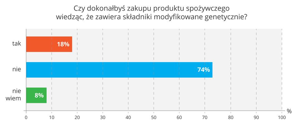 Ilustracja przestawia diagram słupkowy wyników ankiety wsprawie kupowania produktów spożywczych ze składnikami GMO. Niebieski słupek wskazuje, że większość respondentów nie kupiła by takich produktów. Czy dokonałbyś zakupu produktu spożywczego wiedząc, że zawiera składniki modyfikowane genetycznie?