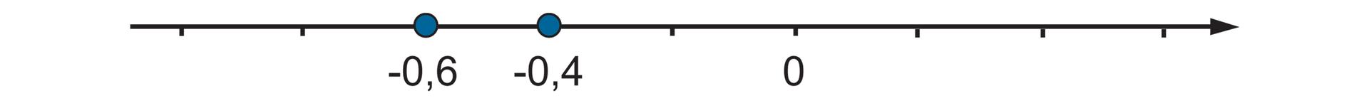 """""""Rysunek osi liczbowej zzaznaczonymi punktami -0,6"""