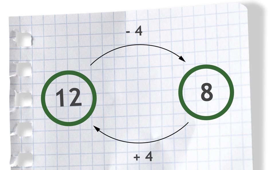 Graf pokazuje, że dodawanie iodejmowanie są wzajemnie odwrotne. Liczba 12, nad strzałką wprawo liczba - 4, daje liczbę 8. Liczba 8, pod strzałką wlewo +4, daje liczbę 12.