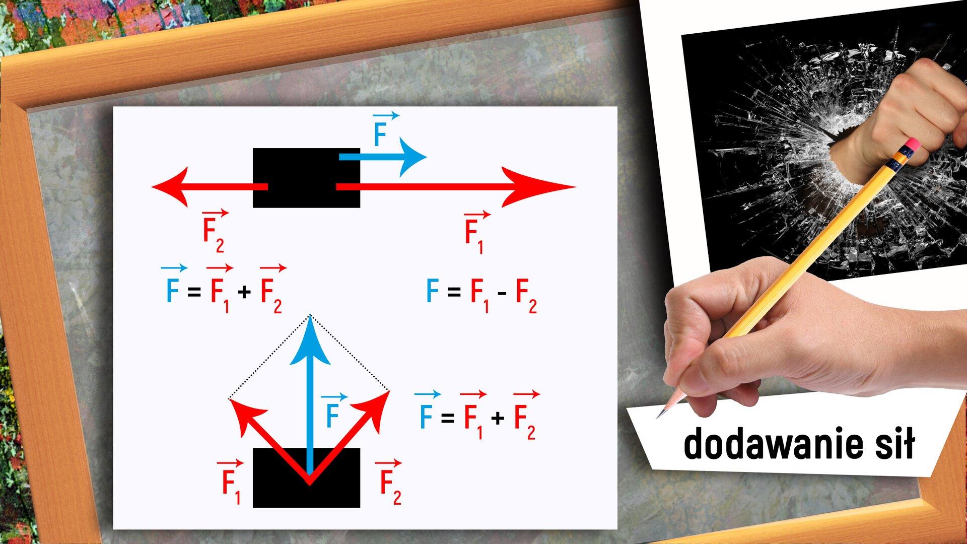 """Ilustracja przedstawia rysunek znajdujący się na szarej tablicy zdrewnianą ramką, opisujący dodawanie sił. Górna część rysunku pokazuje czarny prostokąt oraz narysowane na nim siły- strzałki czerwone iniebieskie, biegnące wkierunku poziomym wprawą ilewą stronę, atakże podpisy F1, F2 oraz F. Poniżej znajdują się dwa działania- dodawanie iodejmowanie sił. Niżej znajduje się czarny prostokąt oraz narysowane na nim czerwone iniebieskie strzałki- siły biegnące do góry wkierunku pionowym oraz kierunkach o45o odchylonych wprawą iwlewą stronę od kierunku pionowego. Obok widać popisy: F1, F2 oraz F. Po prawe stronie zapisane jest działanie- dodawanie sił. Po prawej stronie znajduje się prawa dłoń, wktórej jest ołówek, apod nią napis: """"dodawanie sił"""". Wprawym górnym rogu znajduje się obraz ilustrujący siłę – pięść przebijająca szybę."""