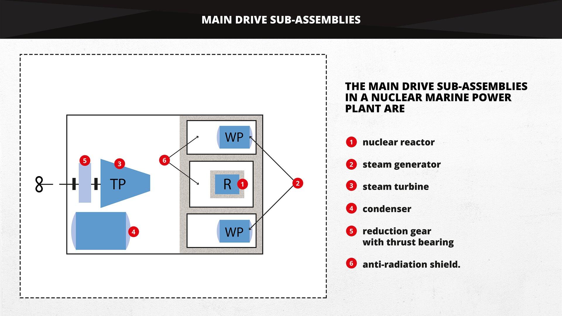 The picture shows main drive sub-assemblies in anuclear marine power plant. Grafika przedstawia główne podzespoły napędu głównego siłowni jądrowej statku.