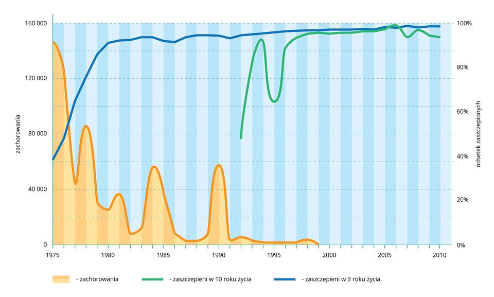 Wykres przedstawia wpostaci linii dane na temat zachorowań na odrę. Na osi Xlata od 1975 do 2010. Na osi Yzlewej zachorowania od zera do 160 tysięcy, zlewej odsetek zaszczepionych od zera do 100 procent. Kolor pomarańczowy oznacza zachorowania osób nie szczepionych. Linia zielona oznacza zachorowania ludzi zaszczepionych wdziesiątym roku życia. Linia niebieska oznacza osoby, zaszczepione wtrzecim roku życia. Ze wzrostem odsetka osób zaszczepionych maleje liczba zachorowań.
