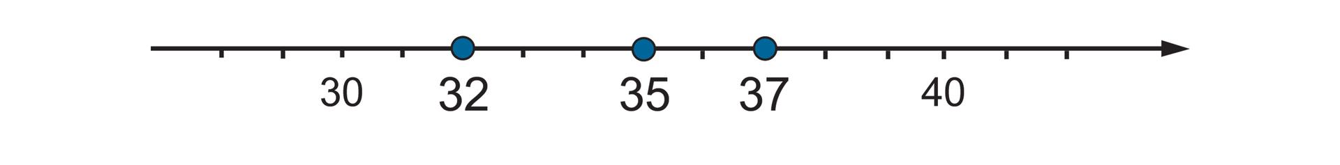 Rysunek osi liczbowej zzaznaczonymi punktami 30, 32, 35, 37, 40.