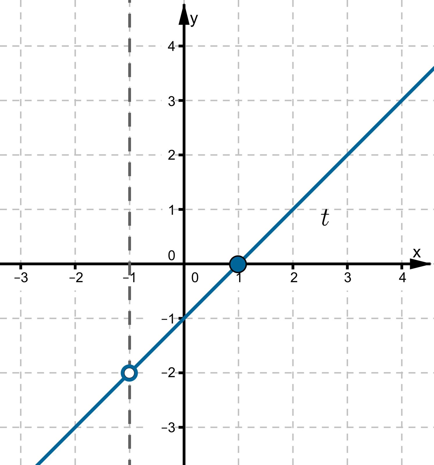 Wykres wpostaci prostej leżącej wpierwszej, trzeciej iczwartej ćwiartce układu współrzędnych przecina oś OX wpunkcie owspółrzędnych (1, 0). Oś OY przecina wpunkcie owspółrzędnych (0, -1 ). Punkt owspółrzędnych (-1, -2 ) nie należy do wykresu funkcji.