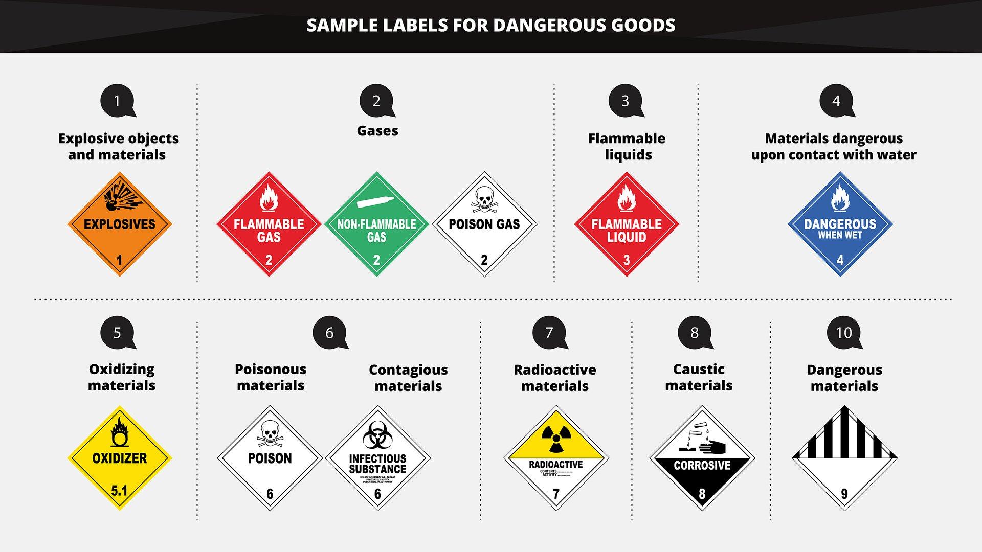 The graphics shows sample labels for dangerous goods. Grafika przedstawia przykładowe nalepki na towary niebezpieczne.