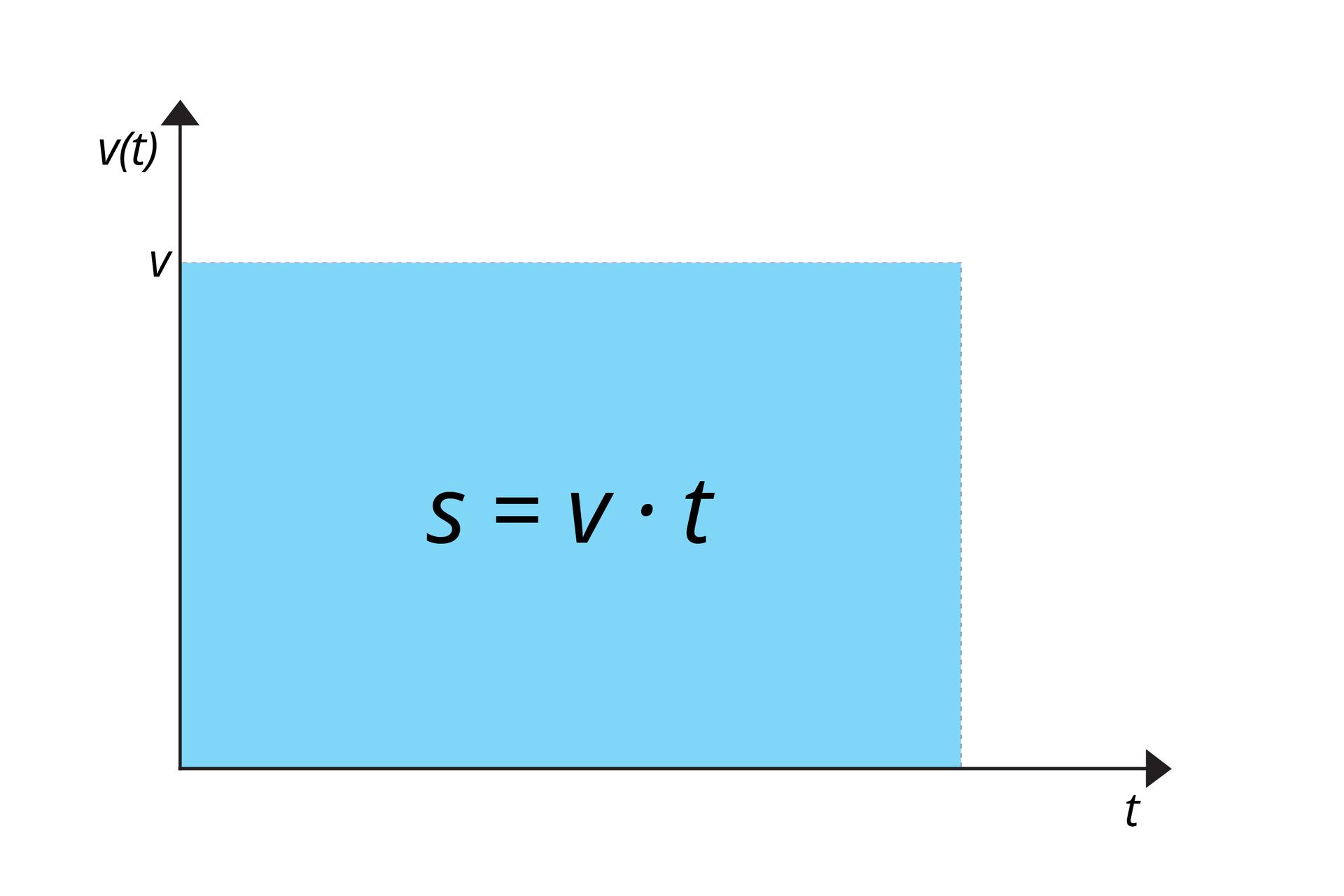 Grafika przedstawiająca wykres v(t) (linia prosta równoległa do osi czasu) izaznaczone boki prostokąta (pole powierzchni pod wykresem zależności v(t) oznaczone jako aib), zamieniające się na vitdla odpowiednich boków.