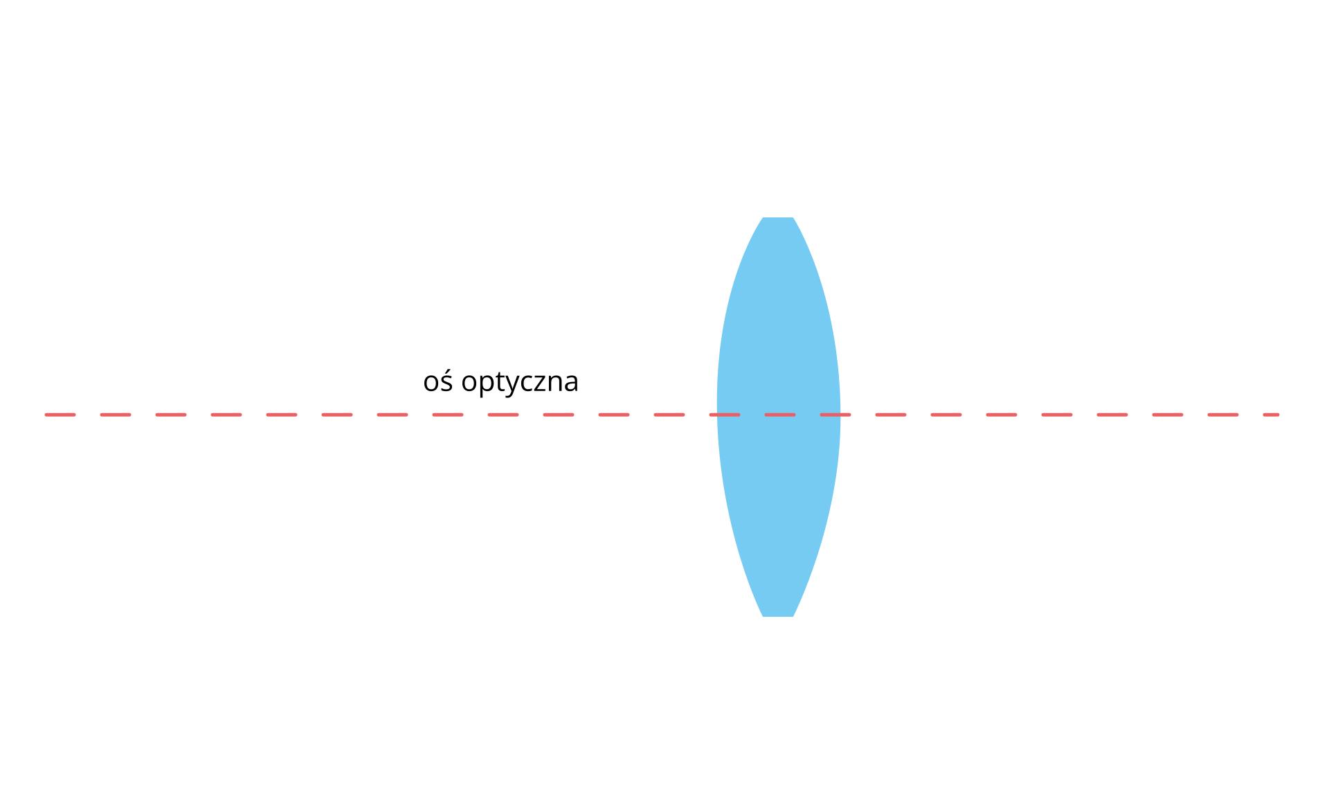 Parametry układu optycznego soczewki