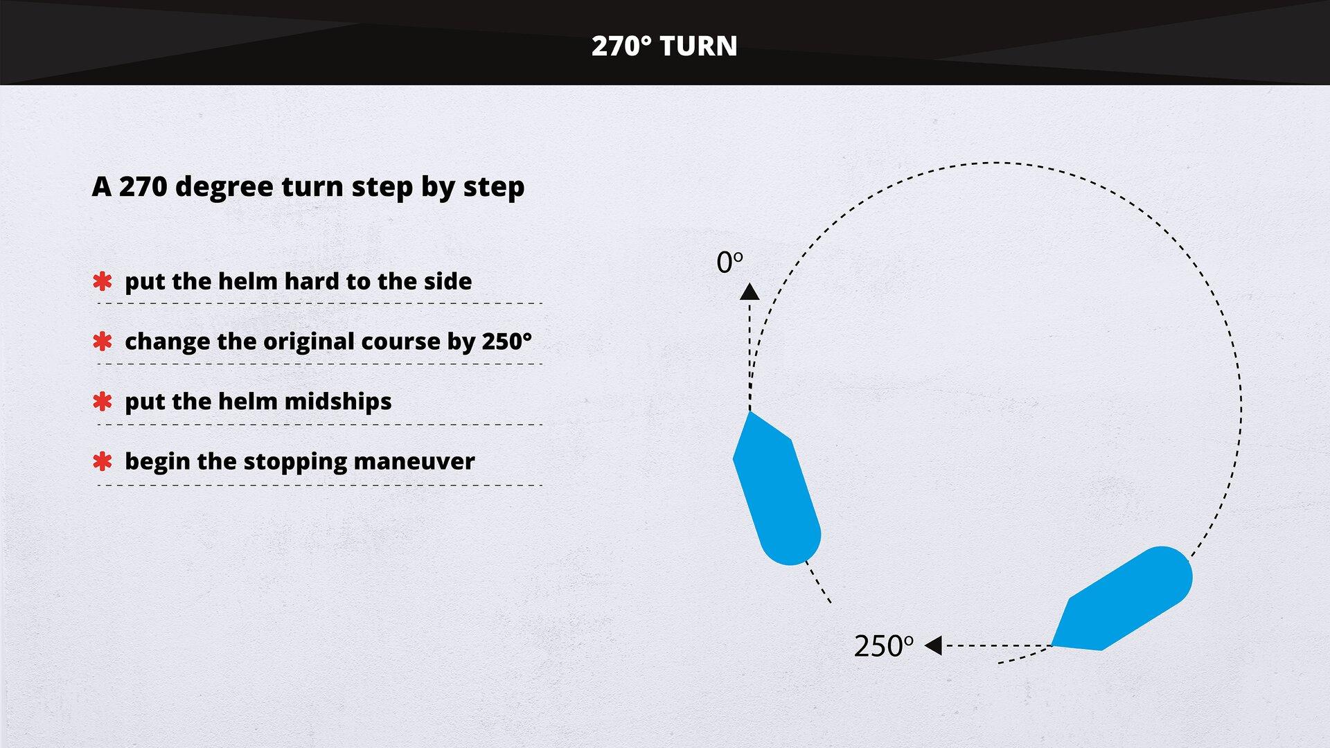 The image presents aschematic representation of a270° turn. Grafika wschematyczny sposób pokazuje zwrot o270°.