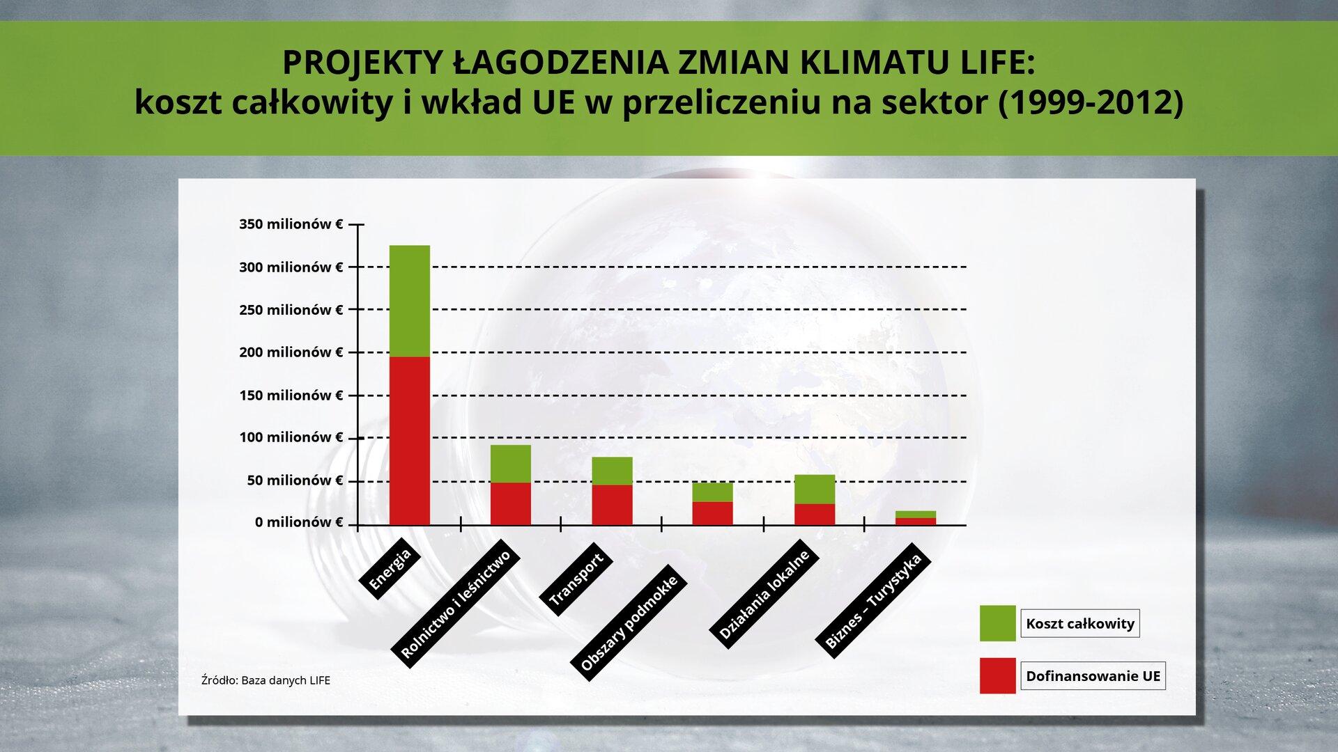 Ilustracja przedstawia wykres prezentujący koszt całkowity iwkład Unii Europejskiej wprojektu mające na celu łagodzenie zmian klimatu LIFE wprzeliczeniu na sektor (1999-2002). Wykres znajduje się na szarym tle. Na wykresie wyszczególnione są typy projektów (Energia, Rolnictwo ileśnictwo, Transport, Obszary podmokłe, Działania lokalne, Biznes-Turystyka), na zielono zaznaczony jest koszt całkowity, ana czerwono wartość dofinansowania zUnii Europejskiej. Ugóry na zielonym pasku znajduje się tytuł wykresu. Źródłem danych jest LIFE.