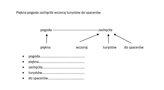 Zdanie AZdanie A