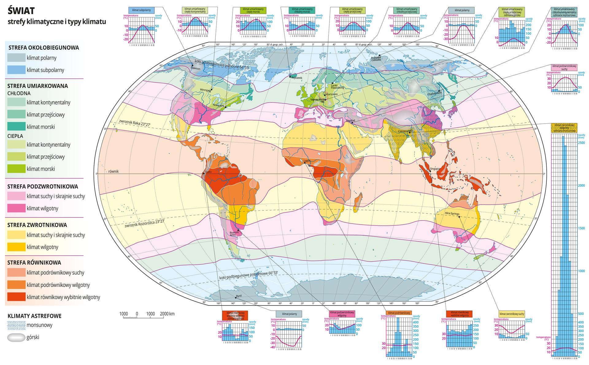 Ilustracja przedstawia mapę świata. Opisano kontynenty. Zaznaczono siedemnaście miejsc, dla których stworzono diagramy klimatyczne dookoła mapy. Na mapie kolorami zaznaczono strefy klimatyczne (pięć), aodcieniami kolorów typy klimatu (piętnaście) wposzczególnych strefach. Układają się one pasami oprzebiegu równoleżnikowym isą rozmieszczone symetrycznie względem równika. Dookoła mapy narysowano diagramy klimatyczne stacji reprezentujących poszczególne typy klimatu. Każdy diagram obrazuje średnie miesięczne temperatury powietrza (wykres liniowy) iśrednie miesięczne sumy opadów (wykres słupkowy). Nad diagramem umieszczono nazwę typu klimatu na prostokącie wkolorze odpowiadającym kolorowi typu klimatu na mapie iwlegendzie. Od diagramów prowadzą odnośniki do punktów na mapie. Mapa pokryta jest równoleżnikami ipołudnikami. Dookoła mapy wbiałej ramce opisano współrzędne geograficzne co dwadzieścia stopni. Po lewej stronie mapy wlegendzie umieszczono piętnaście kolorowych prostokątów zopisem stref klimatycznych itypów klimatu wposzczególnych strefach. Dodatkowo niebieskim kreskowaniem wydzielono astrefowy klimat monsunowy, abiało-szarym gradientem astrefowy klimat górski.