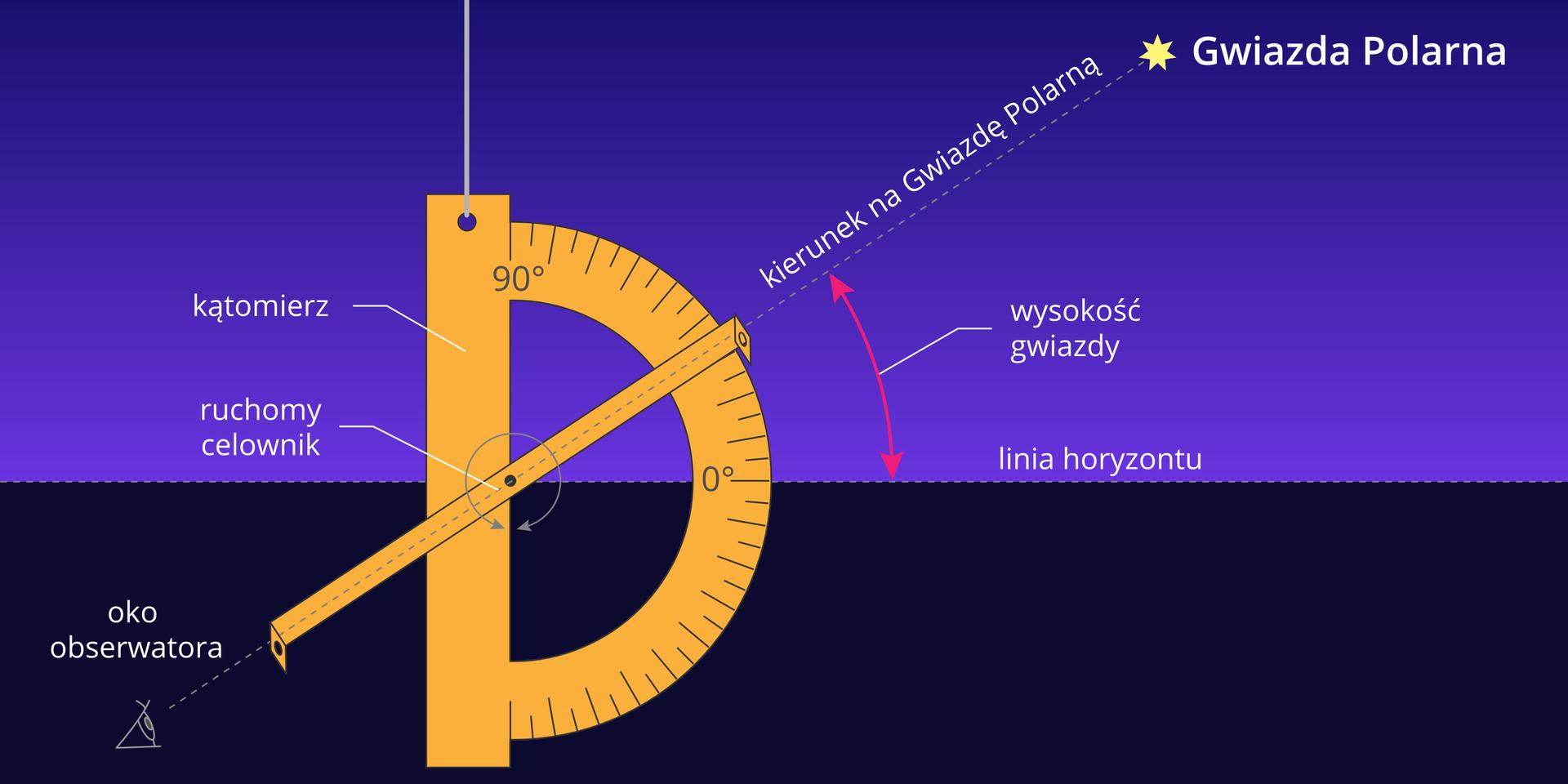 Ilustracja przedstawia kątomierz zawieszony na sznurku. Podzielona jest poziomo na dwie równe części. Górna część jest niebieska, dolna – czarna. Linia dzieląca ilustrację na dwie równe części to linia horyzontu. Na środku ilustracji znajduje się duży żółty kątomierz, zawieszony tak, że jego podstawa umieszczona jest pionowo po lewej stronie, apółkole zpodziałką kątową po prawej. Punkt zerowy kątomierza pokrywa się zpoziomą linią horyzontu dzielącą ilustrację. Punkt zerowy jest na szczycie półkola zpodziałką kątową, aprzy podstawie skierowanej ku górze umieszczono wartość 90°. Dokładnie wpołowie podstawy kątomierza zamocowana jest płaska linijka. Na końcach linijki prostopadle do niej doczepiono wizjery – dwie kwadratowe tekturki zotworami wśrodku. Obserwator patrzy zdołu wwizjery jak wcelownik. Ustawia linijkę tak, by drugi koniec był skierowany na Gwiazdę Polarną. Kąt między linią horyzontu austawioną linijką wskazuje wysokość Gwiazdy Polarnej. Podziałka kątowa na kątomierzu wskazuje wysokość gwiazdy.