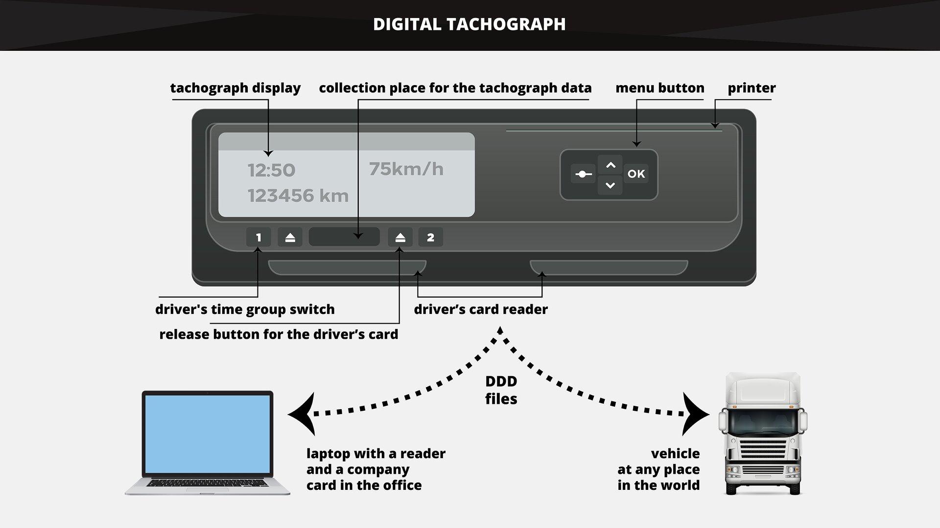 The graphics shows the elements of adigital tachograph. Grafika przedstawia elementy tachografu cyfrowego.