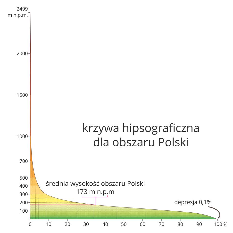 Na ilustracji krzywa hipsograficzna. Na wykresie kolorem zielonym oznaczono niziny, żółtym ipomarańczowym – wyżyny, aczerwonym góry. <table><caption>Wzniesienie nad poziom morza w% powierzchni ogólnej Polski</caption><tr><td>poniżej 0 m</td><td>0,1</td></tr><tr><td>0-100 m</td><td>ok. 25</td></tr><tr><td>100-200 m</td><td>ok. 50</td></tr><tr><td>200-300 m</td><td>ok. 16</td></tr><tr><td>300-500 m</td><td>ok. 6</td></tr><tr><td>500-1000 m</td><td>ok. 3</td></tr><tr><td>powyżej 1000 m</td><td>0,2</td></tr></table>