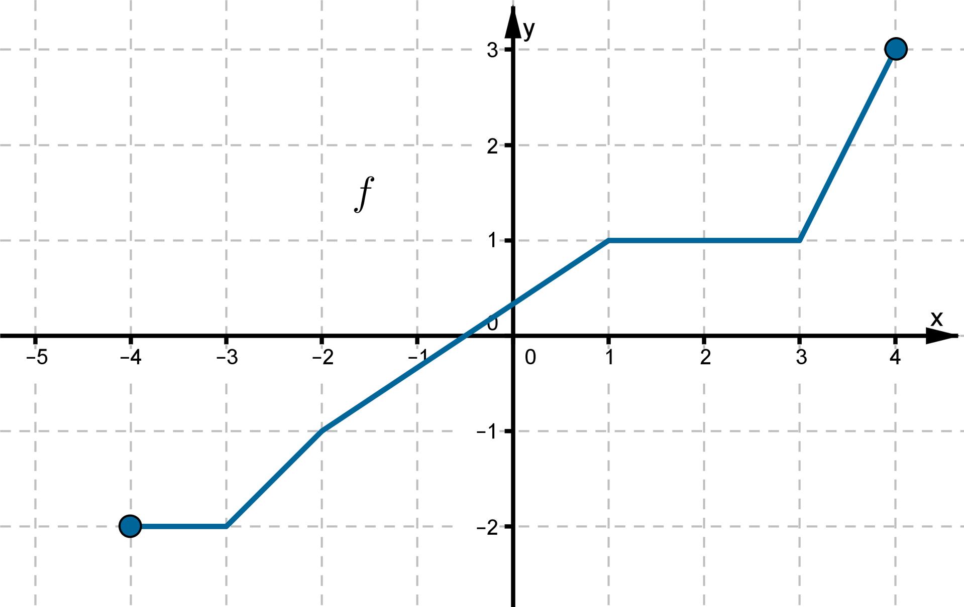 Wykres funkcji wpostaci łamanej złożonej zpięciu odcinków leżącej wpierwszej, drugiej itrzeciej ćwiartce układu współrzędnych. Dziedziną funkcji jest przedział obustronnie domknięty od -4 do 4. Punkty owspółrzędnych (-4, -2), (-3, -2), (-2, -1), (1, 1), (3, 1), (4, 3) należą do wykresu funkcji.