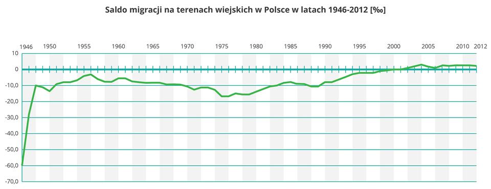 Na ilustracji wykres liniowy, znaczny wzrost salda migracji wroku 1946. Potem wmiarę stały przebieg wykresu, kolejny wzrost wlatach siedemdziesiątych dwudziestego wieku.