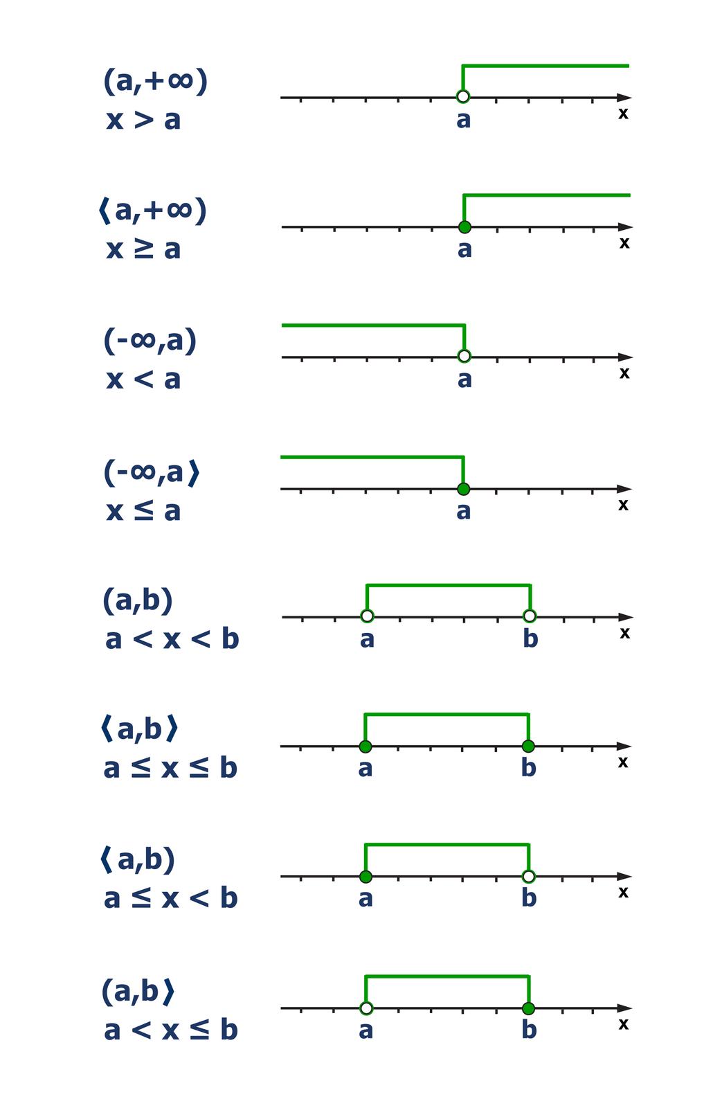Rysunek ośmiu osi liczbowych. Na pierwszej osi wpunkcie owspółrzędnej aniezamalowane kółko. Zaznaczone liczby większe od a. Zapis: (a, plus nieskończoność), x>a. Na drugiej osi wpunkcie owspółrzędnej azamalowane kółko. Zaznaczone liczby większe lub równe a. Zapis: <a, plus nieskończoność), xwiększe lub równe a. Na trzeciej osi wpunkcie owspółrzędnej aniezamalowane kółko. Zaznaczone liczby mniejsze od a. Zapis: (minus nieskończoność, a), x<a. Na czwartej osi wpunkcie owspółrzędnej azamalowane kółko. Zaznaczone liczby mniejsze lub równe a. Zapis: (minus nieskończoność, a>, xmniejsze lub równe a. Na piątej osi wpunktach owspółrzędnych a, bniezamalowane kółka. Zaznaczone liczby większe od aimniejsze od b. Zapis: (a, b), a<x <b. Na szóstej osi wpunktach owspółrzędnych a, bzamalowane kółka. Zaznaczone liczby większe lub równe aimniejsze lub równe b. Zapis: <a, b>, amniejsze lub równe xmniejsze lub równe b. Na siódmej osi wpunkcie owspółrzędnej azamalowane kółko, wpunkcie bniezamalowane kółko. Zaznaczone liczby większe lub równe aimniejsze od b. Zapis: <a, b), amniejsze lub równe x<b. Na ósmej osi wpunkcie owspółrzędnej aniezamalowane kółko, wpunkcie bzamalowane kółko. Zaznaczone liczby większe od aimniejsze lub równe b. Zapis: <a, b), a< xmniejsze lub równe b.