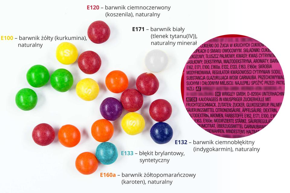 Ikonografika przedstawiająca opakowanie drażetek typu Skittles wmiejscu, wktórym jest widoczny skład (wykadrowane, zniewidocznymi nazwami producenta, dystrybutora, nazwą produktu itp) oraz rozsypane drażetki oróżnych kolorach, przy odpowiednich kolorach informacje obarwnikach.