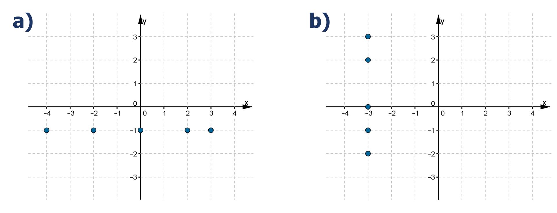 Rysunki dwóch układów współrzędnych. Na pierwszym rysunku zaznaczone punkty owspółrzędnych (-4, -1), (-2, -1), (0, -1), (2, -1), (3, -1). Na drugim rysunku zaznaczone punkty owspółrzędnych (-3, 3), (-3, 2), (-3, 0), (-3, -1), (-3, -2).