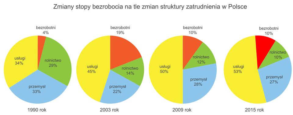Cztery diagramy kołowe dla lat 1990, 2003, 2009, 2015. <table><tr><td></td><td>1990</td><td>2003</td><td>2009</td><td>2015</td></tr><tr><td>bezrobotni</td><td>4,00%</td><td>19,00%</td><td>10,00%</td><td>10,00%</td></tr><tr><td>rolnictwo</td><td>29,00%</td><td>14,00%</td><td>12,00%</td><td>10,00%</td></tr><tr><td>przemysł</td><td>33,00%</td><td>22,00% </td><td>28,00%</td><td>27,00%</td></tr><tr><td>usługi</td><td>34,00%</td><td>45,00%</td><td>50,00%</td><td>53,00%</td></tr></table>