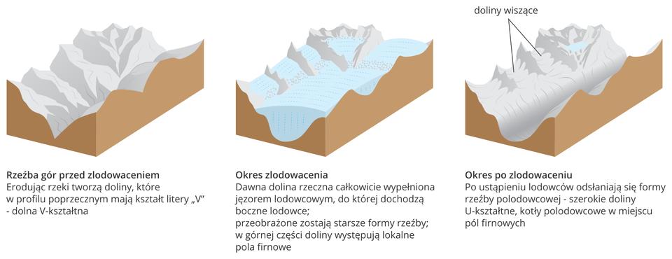 Na ilustracji schemat powstawania szerokiej doliny u-kształtnej. Na pierwszej ilustracji wąska dolina V-kształtna. Na drugiej ilustracji dolinę wypełnia jęzor lodowcowy powodujący erozję. Na trzeciej ilustracji szeroka dolina U-kształtna powstała po ustąpieniu lodowca.