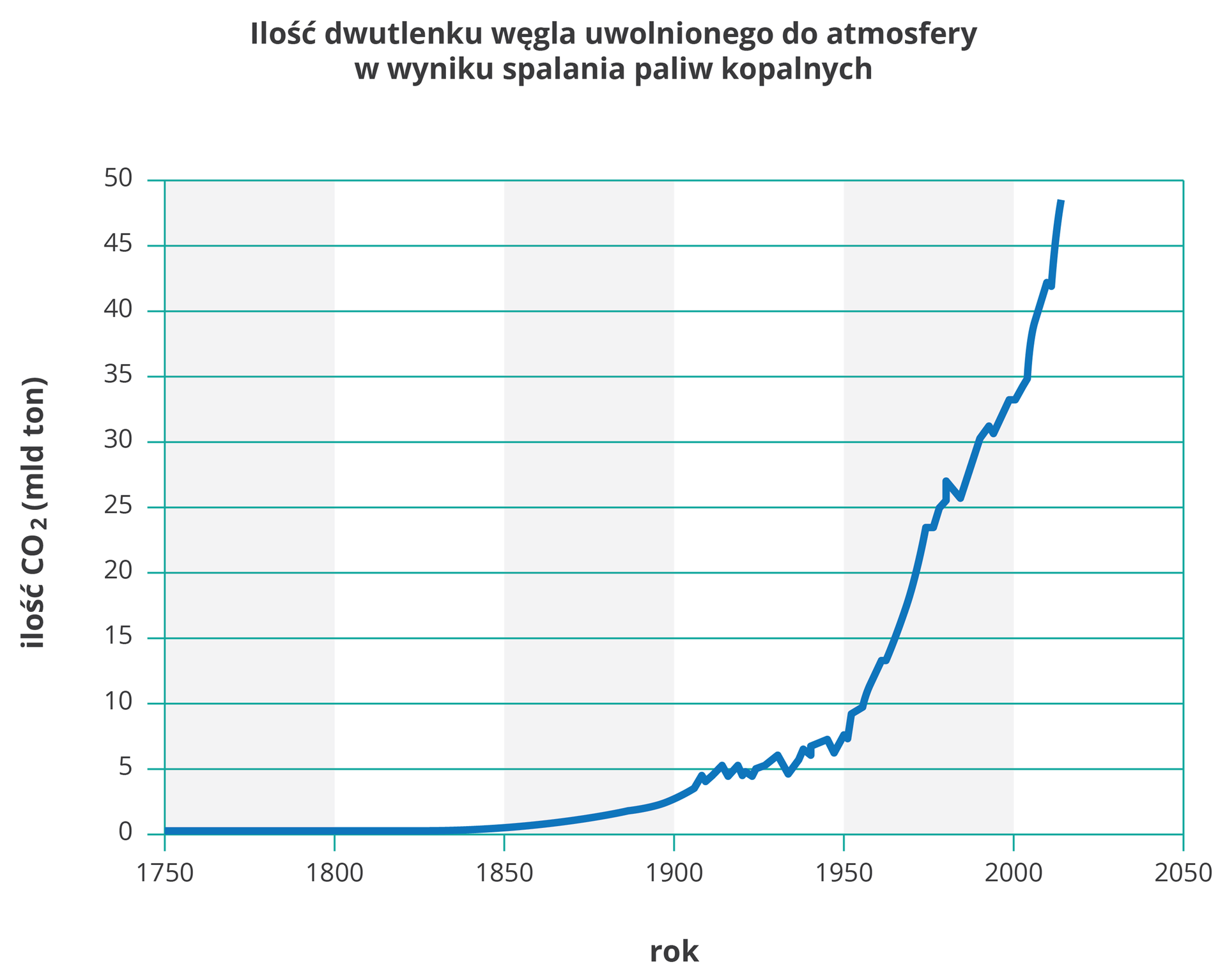 Wykres liniowy przedstawia niebieską krzywą. Obrazuje ona wzrost ilości dwutlenku węgla, uwalnianego do atmosfery wwyniku spalania paliw kopalnych. Na osi Yilość CO2 wmiliardach ton. Na osi Xlata od 1750 do 2050 wpodziałce co 50 lat. Po roku 1950 zaczął się gwałtowny wzrost ilości dwutlenku węgla watmosferze.