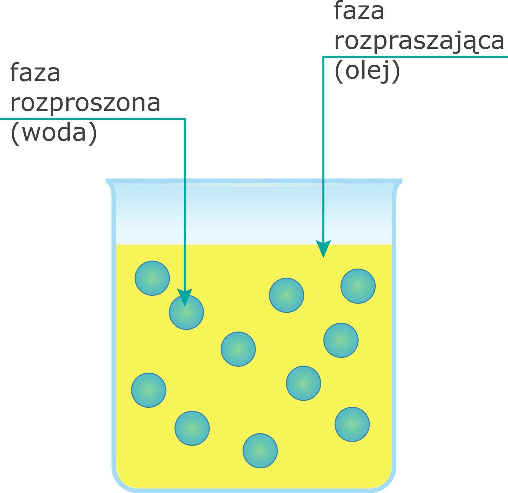 Emulsja typu woda woleju w/o