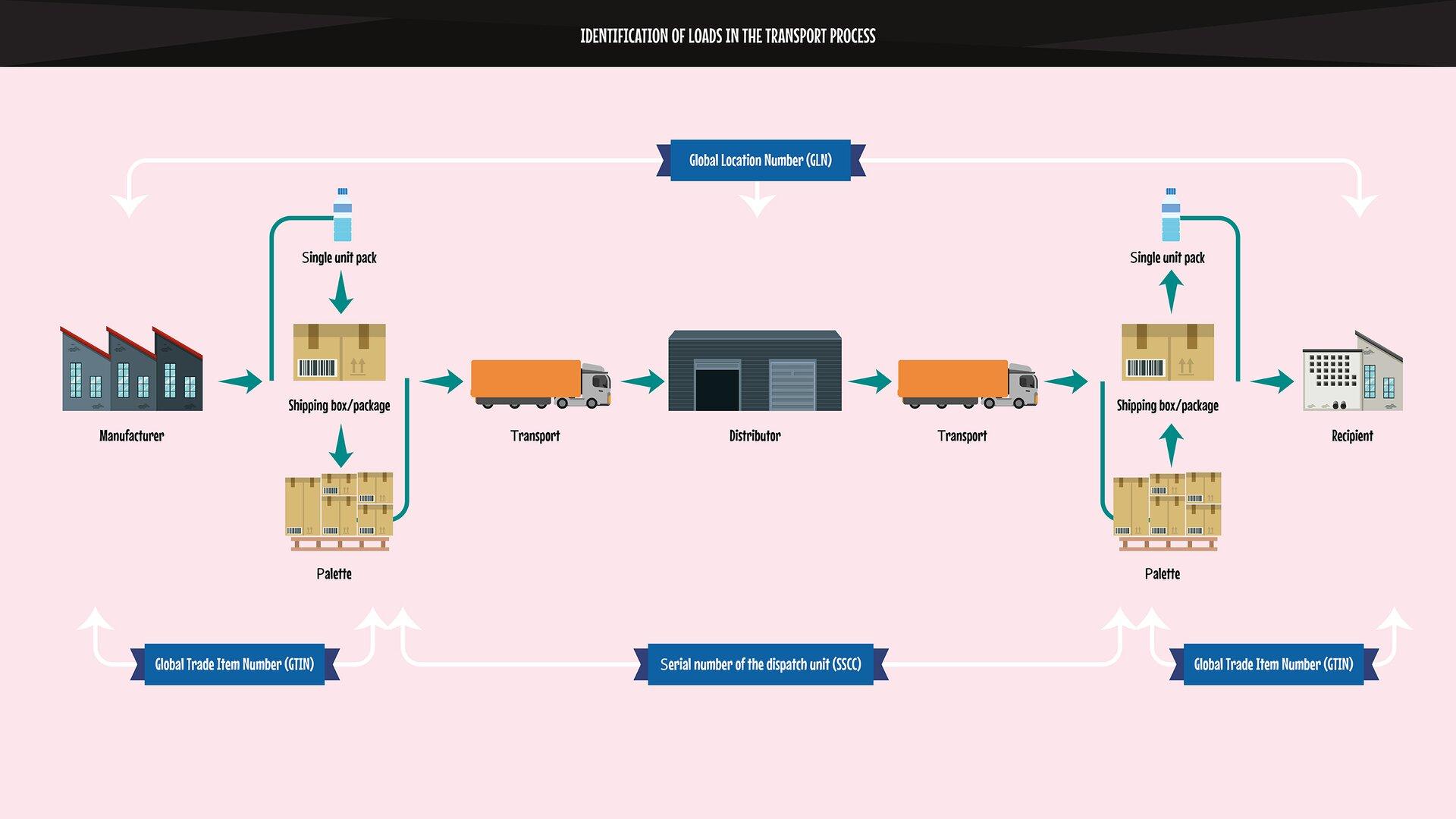 The graphics represent elements of identification in the transport process according to the global GS1 standard.Grafika przedstawia elementy identyfikacji wprocesie transportowym według standardu globalnego GS1.