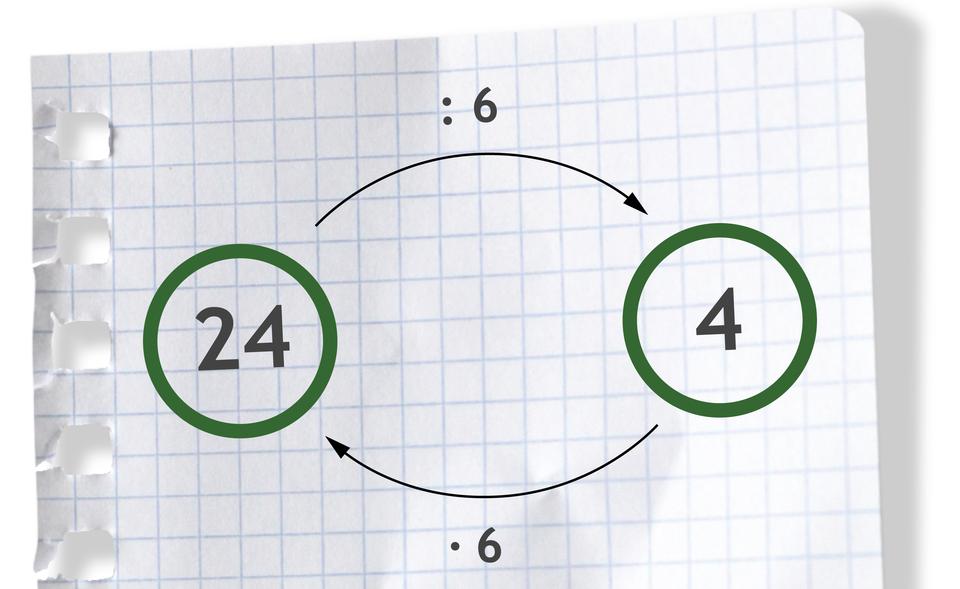 Graf pokazuje, że mnożenie idzielenie są wzajemnie odwrotne. Liczba 24, nad strzałką wprawo dzielone przez 6, daje liczbę 4. Liczba 4, pod strzałką wlewo razy 6, daje liczbę 24.