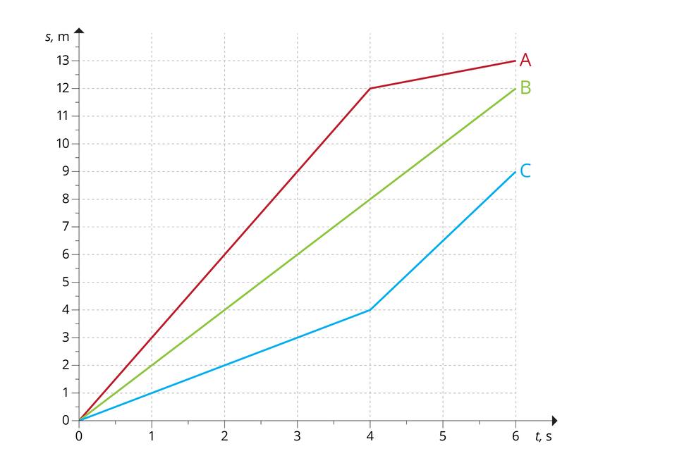 """Ilustracja przedstawia wykres zależności drogi od czasu dla trzech ciał: A, B, C. A– kolor czerwony. B– kolor zielony. C– kolor niebeski. Oś odcięty od 0 do 6, co 1, opisana """"t, s"""". Oś rzędnych od 0 do 13, co 1, opisana """"s, m"""". Wykres dla ciała Aprzebiega przez następujące punkty, połączone odcinkami: (0,0) - początek; (4, 12), (6, 13) – koniec. Wykres dla ciała B(tworzący odcinek) przebiega przez następujące punkty: (0,0) - początek; (6, 12) – koniec. Wykres dla ciała Cprzebiega przez następujące punkty, połączone odcinkami: (0,0) - początek; (4, 4), (6, 9) – koniec."""