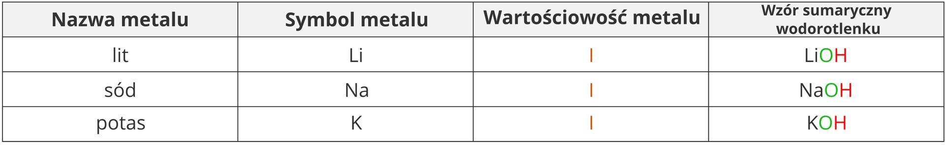 Tabela zprzykładowymi wzorami wodorotlenków powstałych zmetali owartościowości jeden. Przedstawiono tutaj wodorotlenek litu owzorze LiOH, wodorotlenek sodu owzorze NaOH oraz wodorotlenek potasu owzorze KOH.