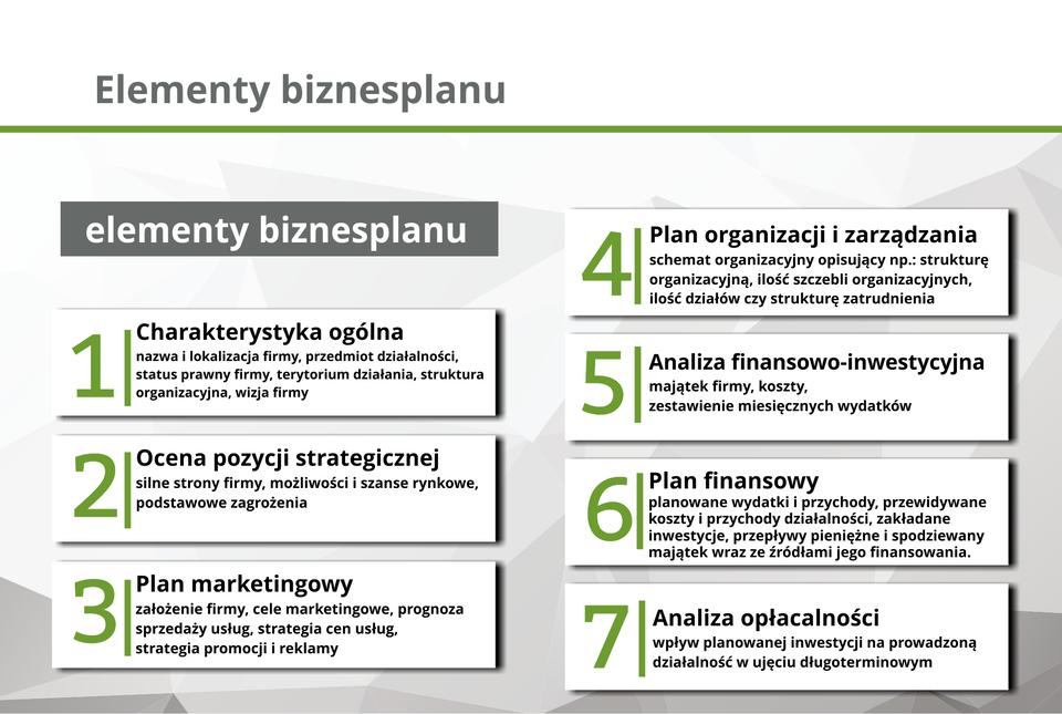 Grafika przedstawia elementy biznesplanu.
