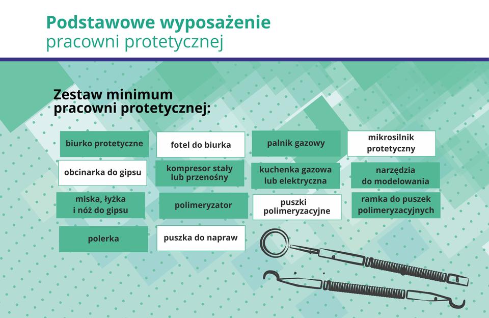 Grafika przedstawia elementy wyposażenia pracowni protetycznej.