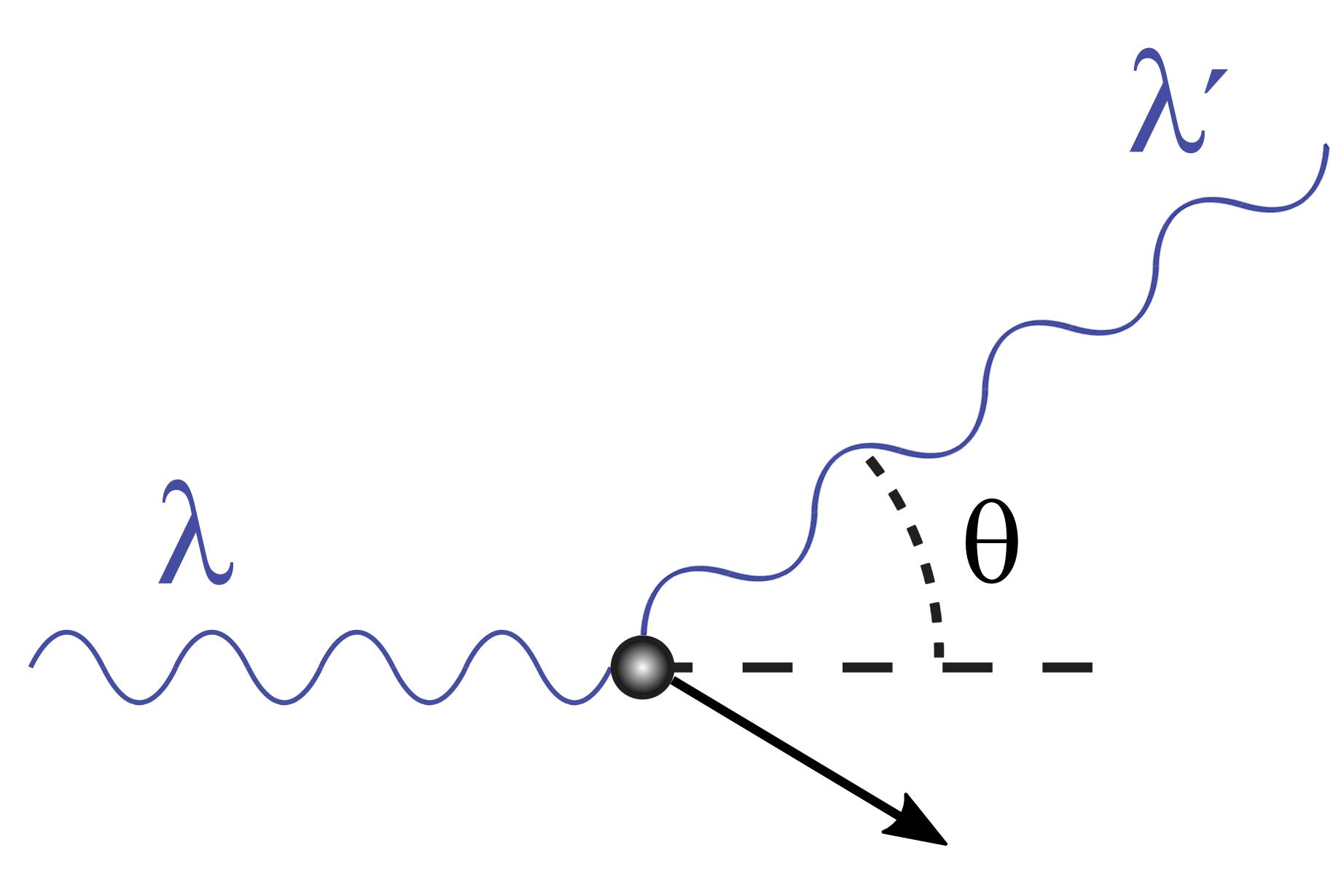 Niebieska fala oznaczona jako lambda zmienia kierunek opewien kąt oznaczony symbolem teta. Szara kula symbolizująca elektron przesuwa się owektor ukazany jako czarna strzałka. Wektor jest skierowany wdół wprawo. Fala, padając na szarą kulkę, zmienia swoją długość ibiegnie wgórę wprawo. Fala ta jest oznaczona jako lambda prim.