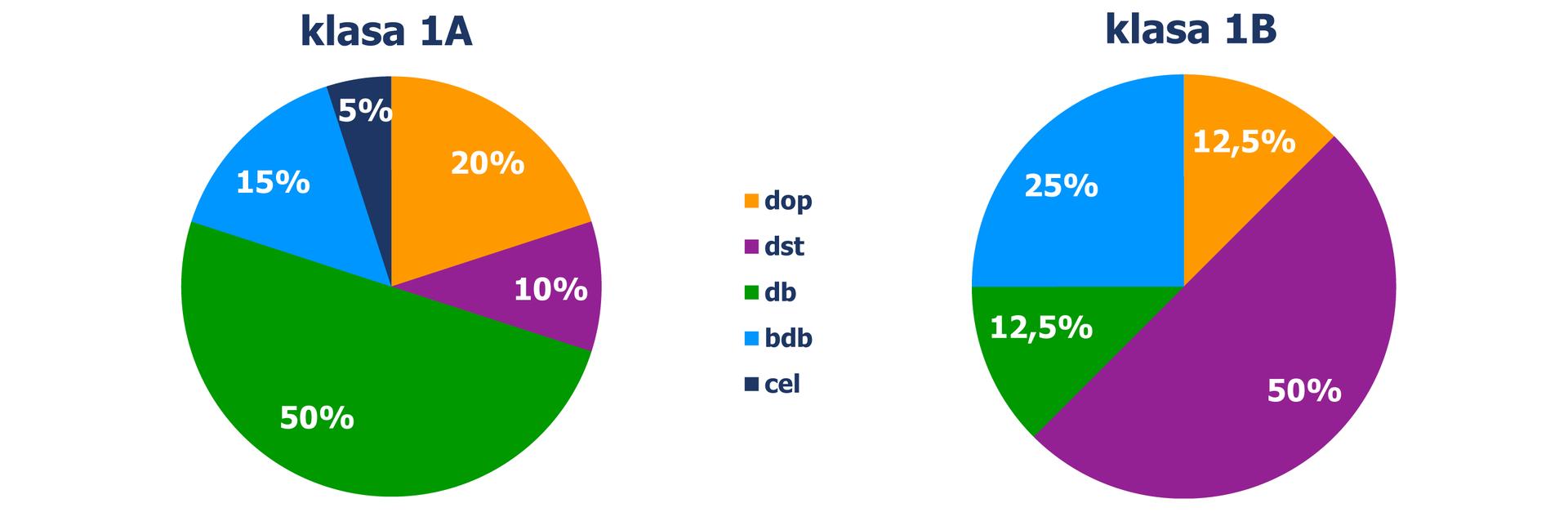 Diagramy kołowe, zktórych odczytujemy, jaki procent uczniów uzyskał poszczególne oceny, wpodziale na klasy. Diagram pierwszy wyniki klasy IA: ocena dopuszczająca – 20%, ocena dostateczna – 10%, ocena dobra – 50%, ocena bardzo dobra – 15%, ocena celująca – 5%. Diagram drugi wyniki klasy 1 B: ocena dopuszczająca – 12%, ocena dostateczna – 50%, ocena dobra – 13%, ocena bardzo dobra – 25%,