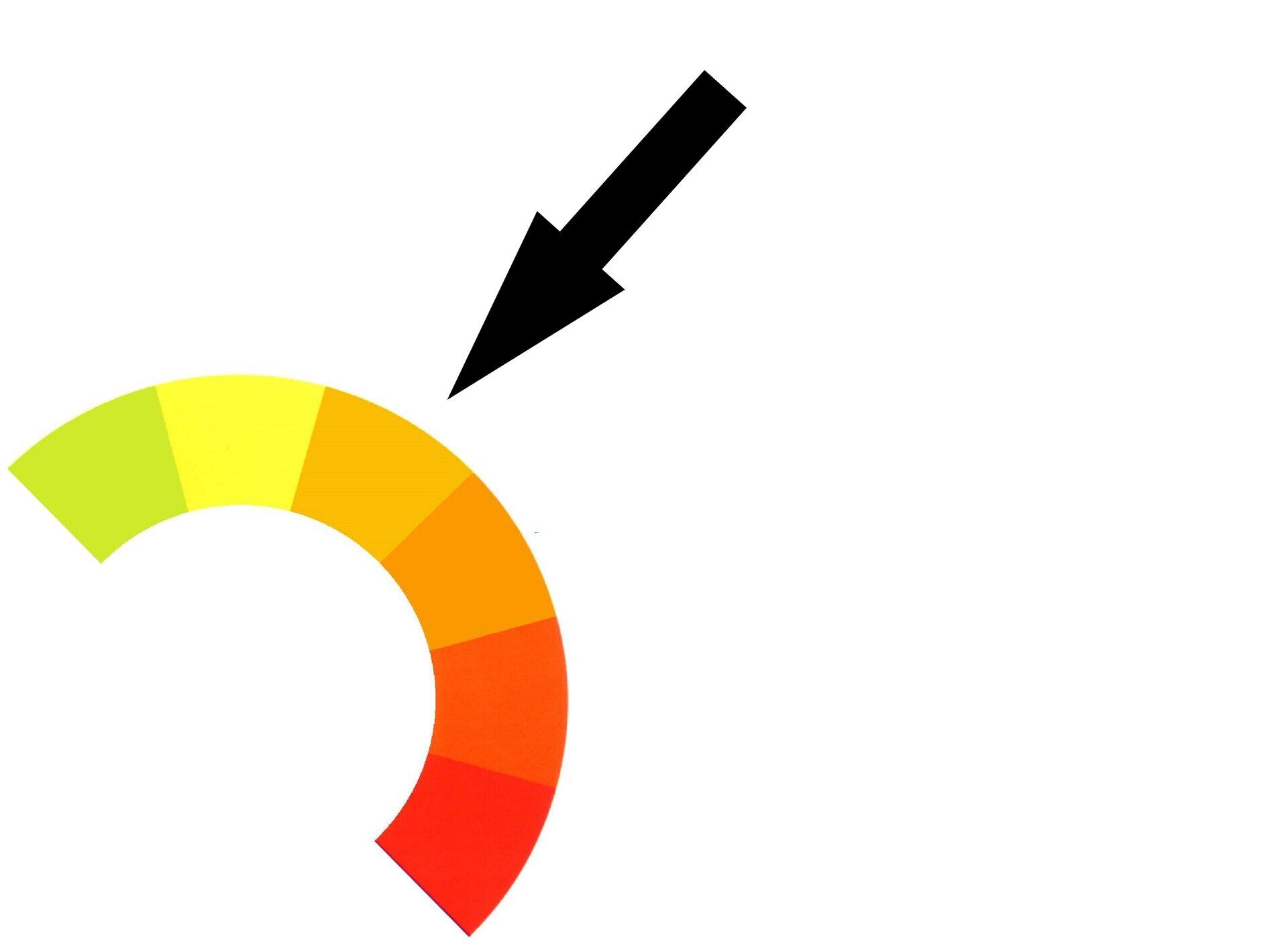 Ilustracja przedstawia fragment koła barw (barwy ciepłe) oraz strzałkę wskazującą pomarańcz.