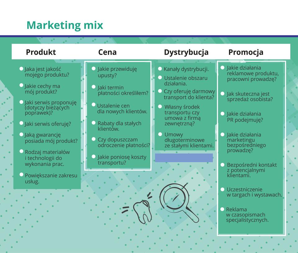 Grafika prezentuje zespół elementów, którymi można oddziaływać na rynek. Jest to koncepcja stosowana do tworzenia planów marketingowych.