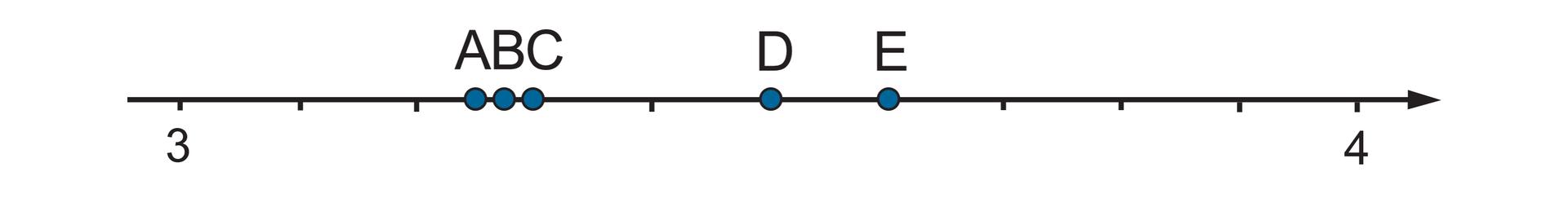 Rysunek osi liczbowej zzaznaczonymi punktami 3 i4. Odcinek jednostkowy podzielony na 9 równych części. Między punktami 3 i4 zaznaczone punkty A, B, C, D, E.